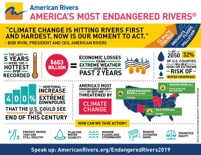 Endangered Rivers
