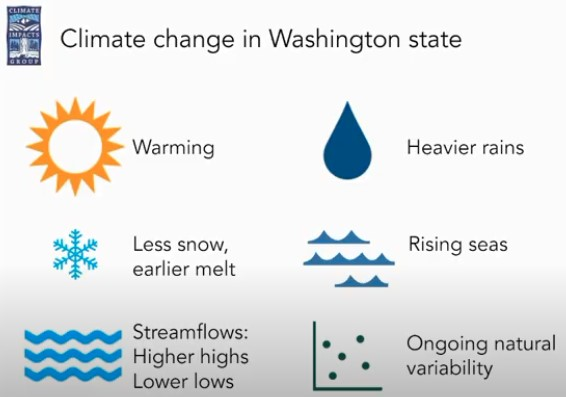 Climate change in WA including warming, heavier rains, less snow, rising seas, streamflows: higher highs and lowers lows and ongoing natural variabilty.