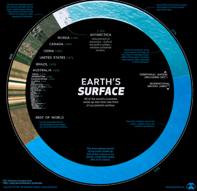 Earth's Surface. Circle map that's mostly blue ocean.