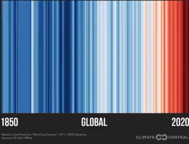 Global temperature is shown in vertical bands starting in the 1850s with cooler blues and moving towards darker red in the 2000s.