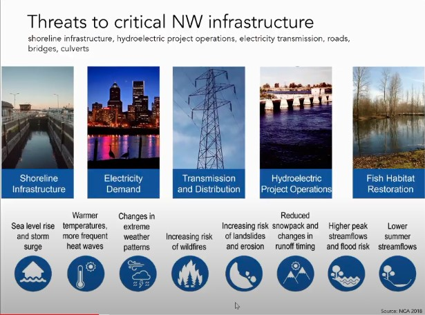 Threats to NW critical infrastructure including shoreline, electricity demand, transmission and distribution, hydroelectric operations, and fish habitat restoration