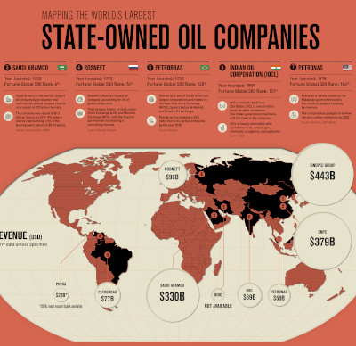 Mapped: The World's Largest State-Owned Oil Companies. Globe type graph.