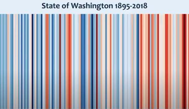Washington state temperature since the 1850s is shown in vertical bands of color. Cooler bands of blues are interspersed with reds.
