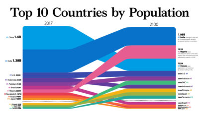 Top 10 Countries by Population. A moving bar-graph showing both India and Nigeria overtaking China between 2017 and 2100.