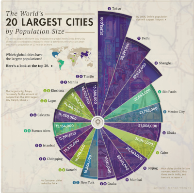 The World's 20 Largest Citits by Population Size. Nautilus-shaped graph showing Tokyo, Japan as the largest. Asia is most represented.