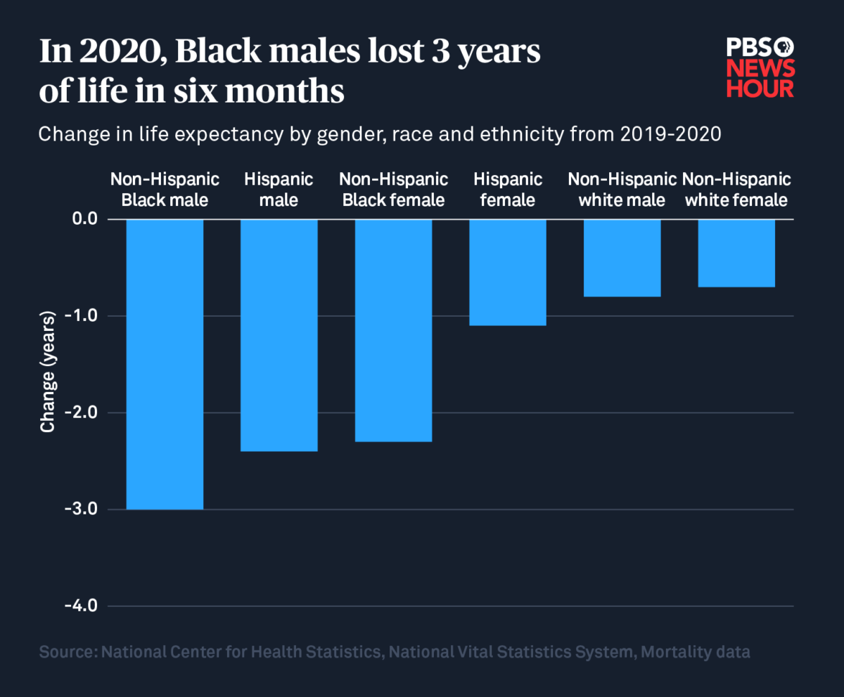 Bar Graph showing decrease in live expectancy.. In 2020, Black males lost 3 years of life in six months.