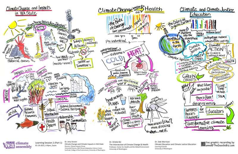 WCA Climate Change and Impacts, Health, Justice Education Notes