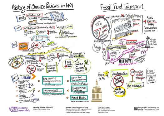 WCA History of Climate Policies in WA & Fossil Fuel Transport Notes