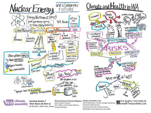 WCA Nuclear Energy, Climate and Health in WA Notes
