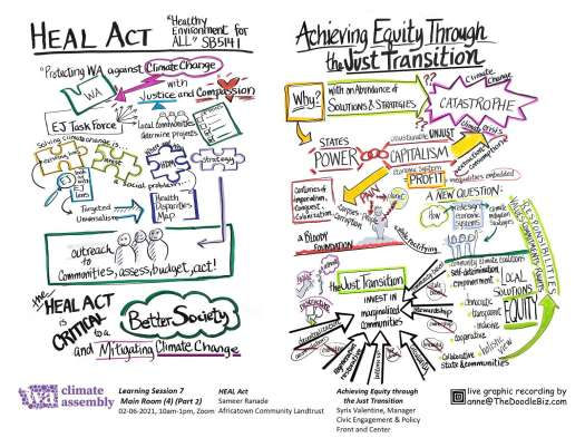 WCA HEAL Act and Equity through the Just Transition Notes