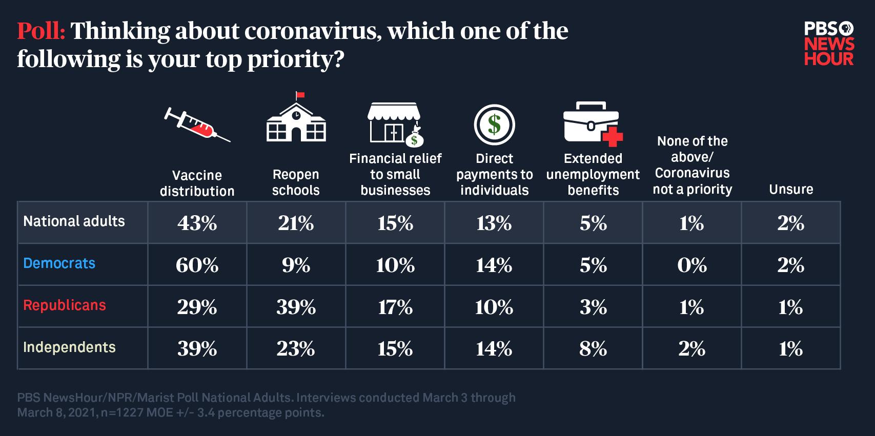 Coronavirus Recovery Priorities.