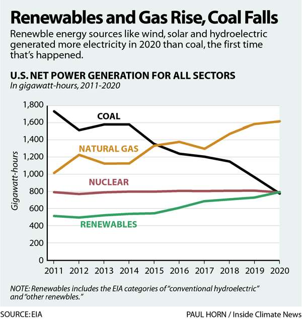Renewables and Gas Rise, Coal Falls. Line chart with coal, natural gas, nuclear and renewables 2011-2020