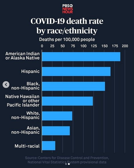 COVID-19 death rate by race / ethnicity.