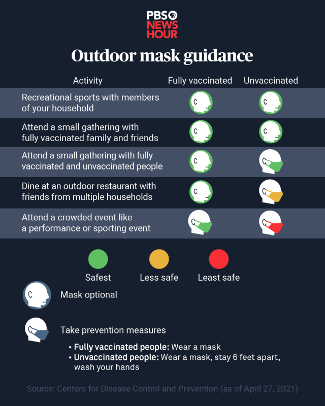 CDC Outdoor Mask Guidance. Chart.