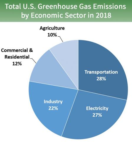 Pie Chart. Total U.S. Greenhouse Gas Emissions by Economic Sector in 2018