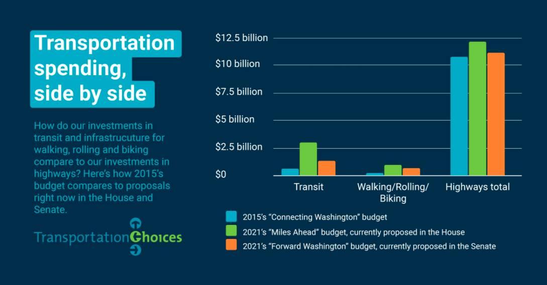Bar chart. Transportation spending,