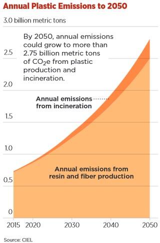 CIEL-Annual Plastic Emissions to 2050