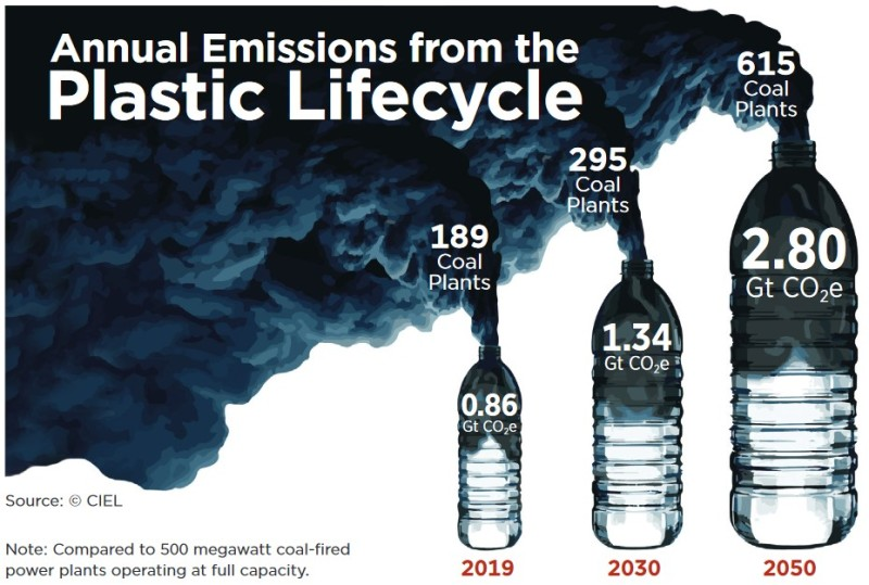 Annual emissions from the Plastic Lifecycle. Larger and larger bottles emitting black smoke.