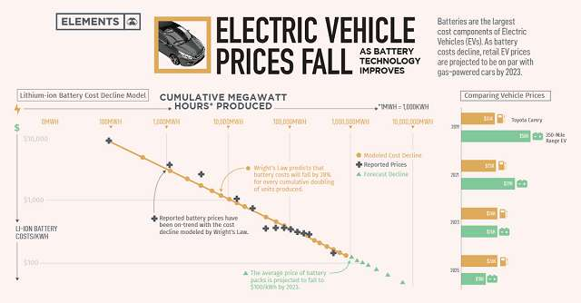 Freefall in Electric Vehicle Battery Prices. Graph showing 30% down slope in prices.