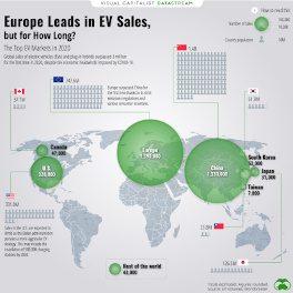 Europe Leads in EV Sales. Global map with area circles.