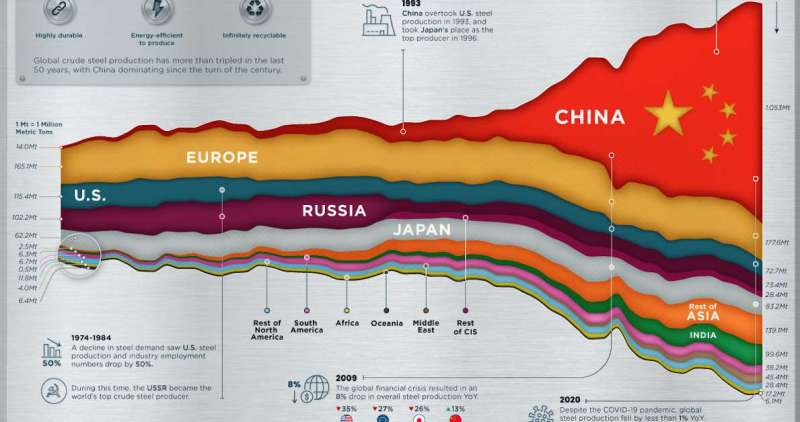 Visualizing 50 Years of Global Steel Production. Colorful running area chart showing China producing 56% of steel..
