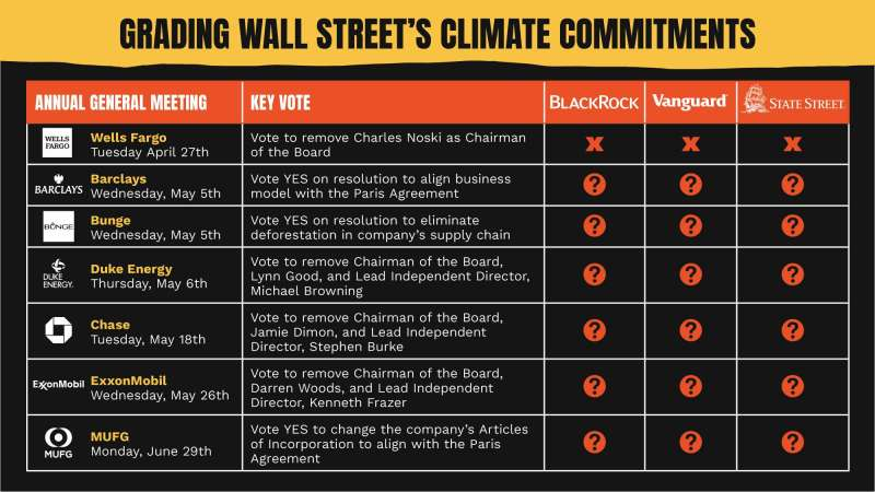 Grading Wall Street Climate Commitments - Table of Annual Meetings