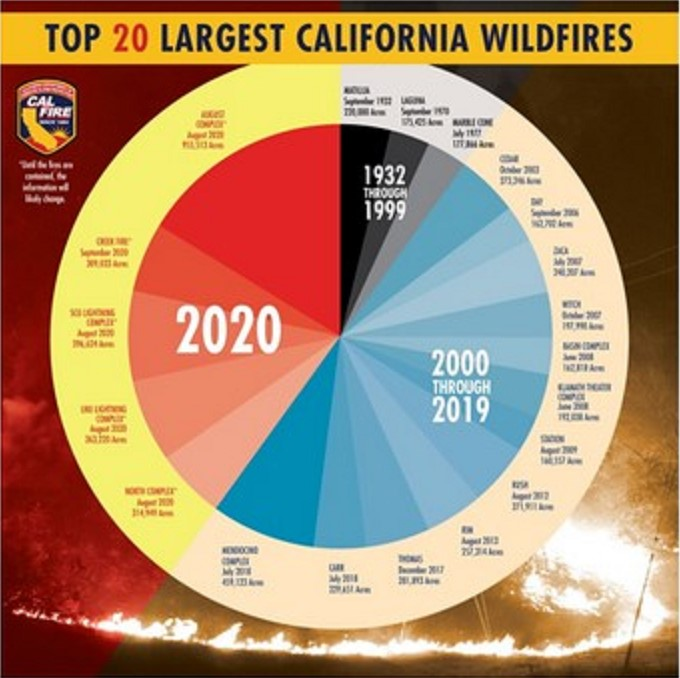 Top 20 Largest CA Wildfires. 2000-2019 is half, while 2020 shares the other half with the small slice from 1932-1999.