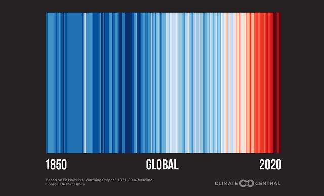 Bar code design showing Global blue stripes in 1850 to red stripes in 2020.