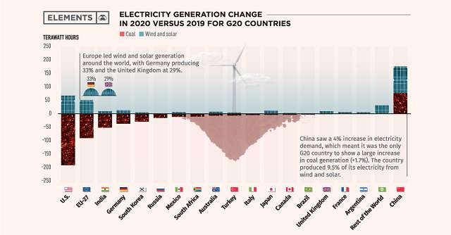 Renewables vs coal in G20 nations. Plus/minus bar chart.