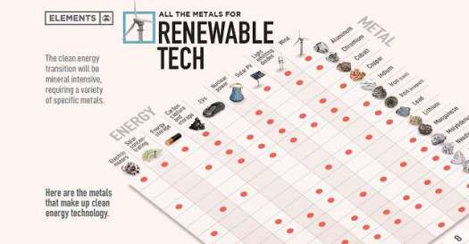 Metals for Renewable Tech. Chart.