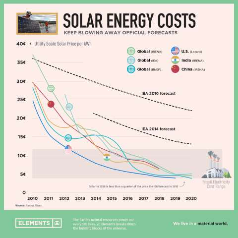 Solar Energy Costs chart over time.