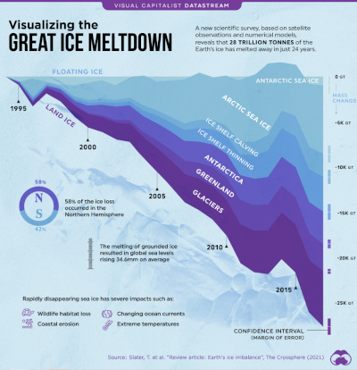 The Great Ice Meltdown