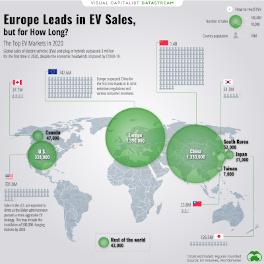 Europe Leads in 2020 EV Sales. Global area chart.