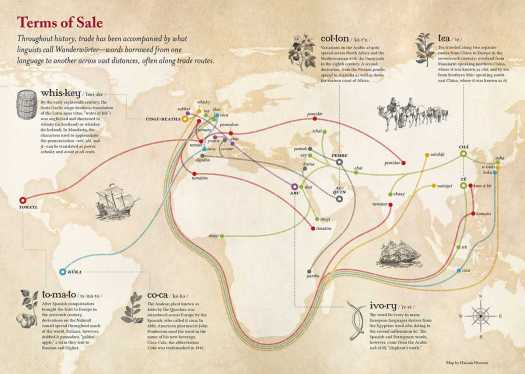 Eurocentric global view of language exchange with trade of goods.