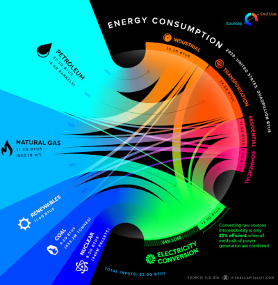 Visualizing the Flow of U.S. Energy Consumption-Energy sources flowing into consumption processes.