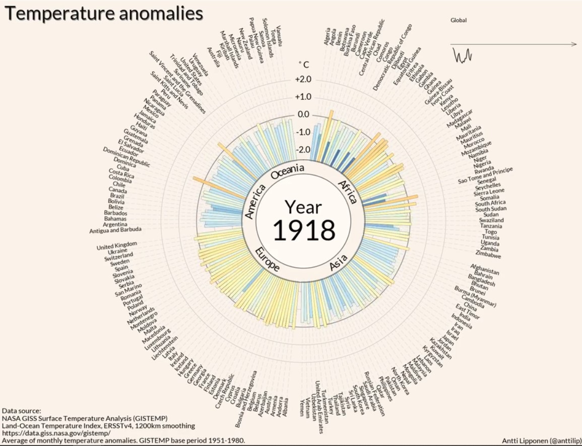Temperature anomalies arranged by country 1900 - 2016 -- A circular bar chart video.