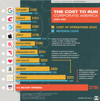 What Does it Cost to Run Big Business?