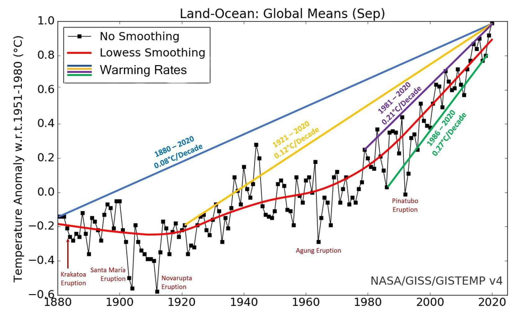 Graph of Mean temperatures from 1880 to present.