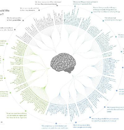 Cognitive Bias Complete - Visual Capitalist