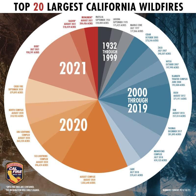 Top 20 CA fires