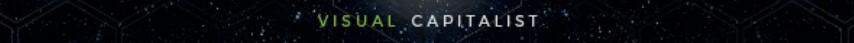 Visual Capitalist Banner